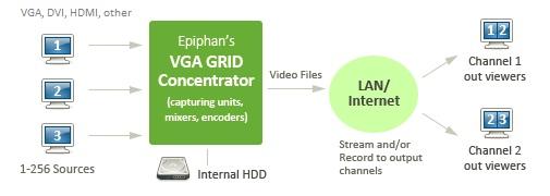 Epiphan Multiple Display + AV Recorder and Streamer Pro Server