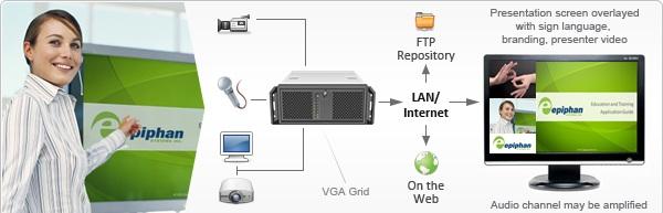 VGA2Grid multi window sign language