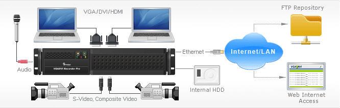 同时记录两高清视频广播上传到外部服务器