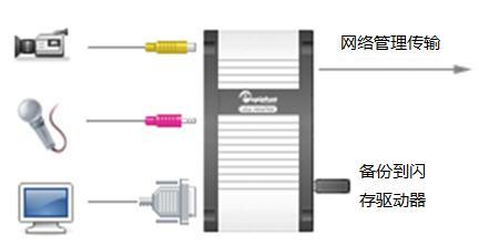 如何传输记录文件到便携式USB驱动器或U盘