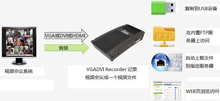 如何记录一个音视频会议到一个FTP服务器
