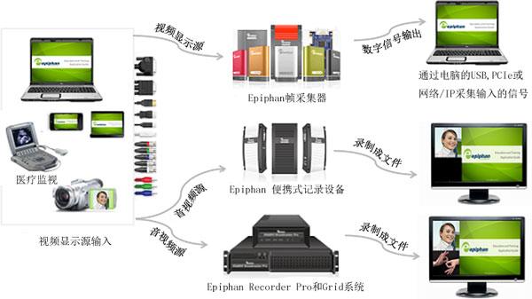 如何使用Epiphan产品录制显示器、监视和摄像机
