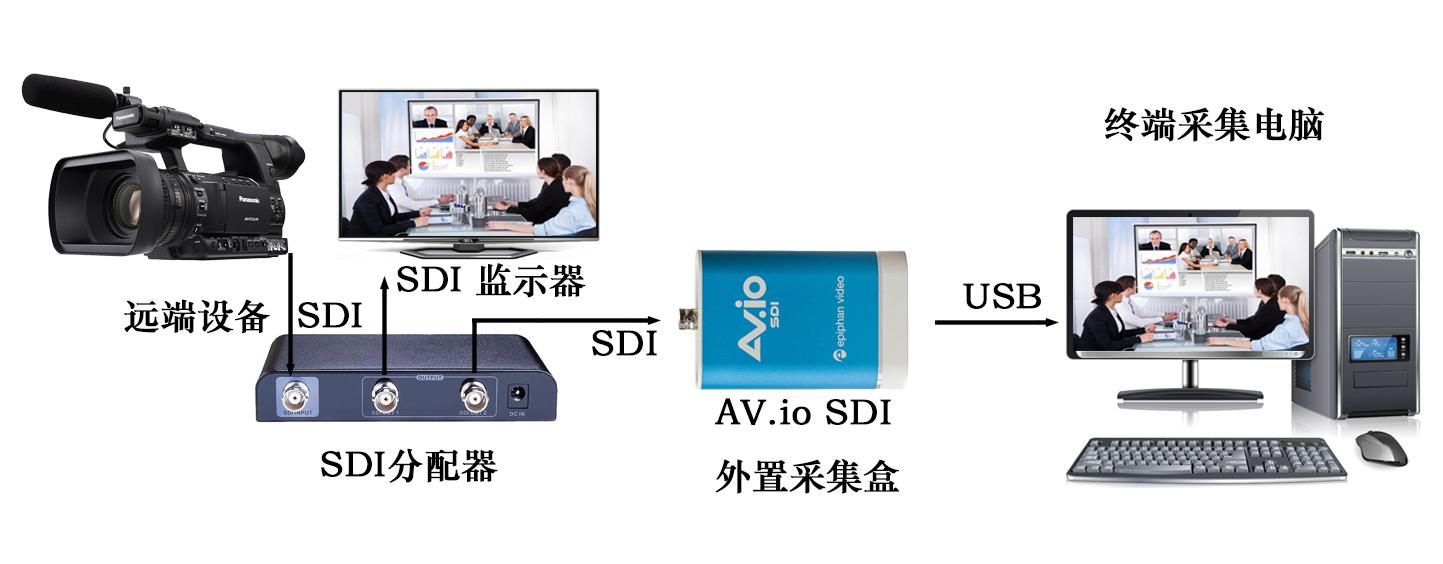 AV.io-SDI拓扑图.jpg
