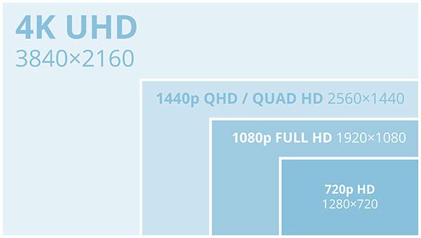 您需要了解的1440p分辨率指南