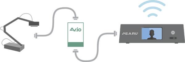 通过AVio采集盒让Pearl-2获得更多输入源3.jpg